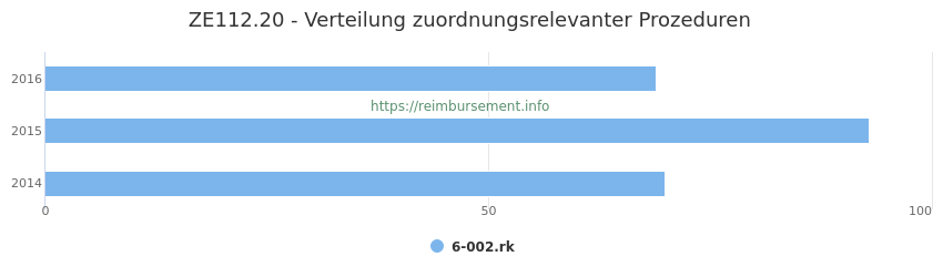 ZE112.20 Verteilung und Anzahl der zuordnungsrelevanten Prozeduren (OPS Codes) zum Zusatzentgelt (ZE) pro Jahr
