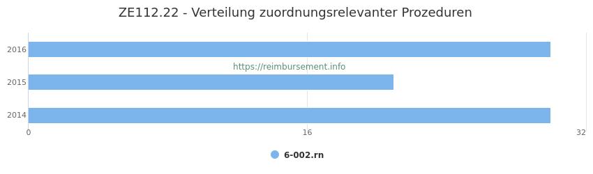 ZE112.22 Verteilung und Anzahl der zuordnungsrelevanten Prozeduren (OPS Codes) zum Zusatzentgelt (ZE) pro Jahr