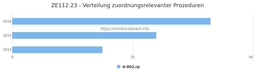ZE112.23 Verteilung und Anzahl der zuordnungsrelevanten Prozeduren (OPS Codes) zum Zusatzentgelt (ZE) pro Jahr
