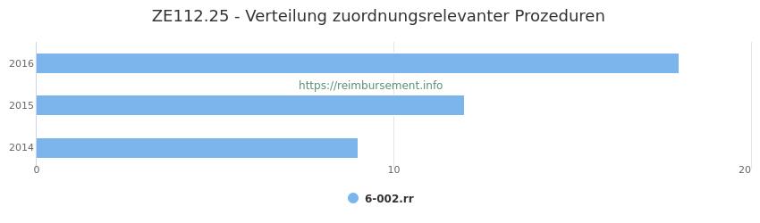 ZE112.25 Verteilung und Anzahl der zuordnungsrelevanten Prozeduren (OPS Codes) zum Zusatzentgelt (ZE) pro Jahr