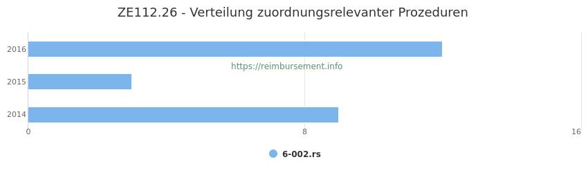ZE112.26 Verteilung und Anzahl der zuordnungsrelevanten Prozeduren (OPS Codes) zum Zusatzentgelt (ZE) pro Jahr