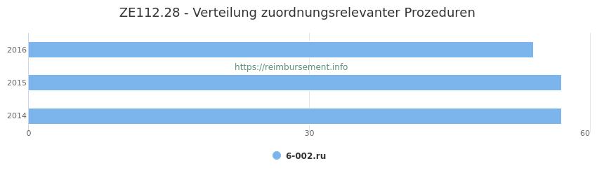 ZE112.28 Verteilung und Anzahl der zuordnungsrelevanten Prozeduren (OPS Codes) zum Zusatzentgelt (ZE) pro Jahr