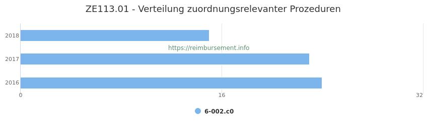 ZE113.01 Verteilung und Anzahl der zuordnungsrelevanten Prozeduren (OPS Codes) zum Zusatzentgelt (ZE) pro Jahr