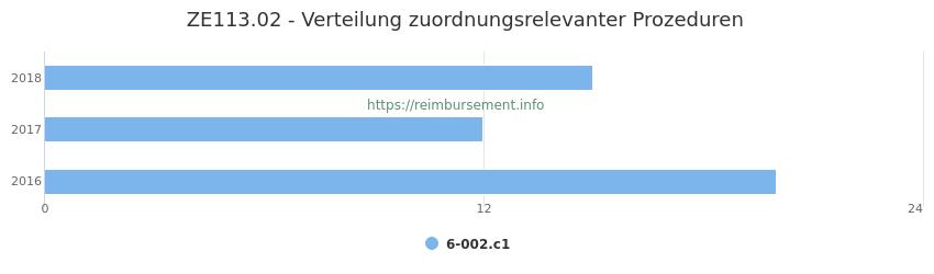 ZE113.02 Verteilung und Anzahl der zuordnungsrelevanten Prozeduren (OPS Codes) zum Zusatzentgelt (ZE) pro Jahr