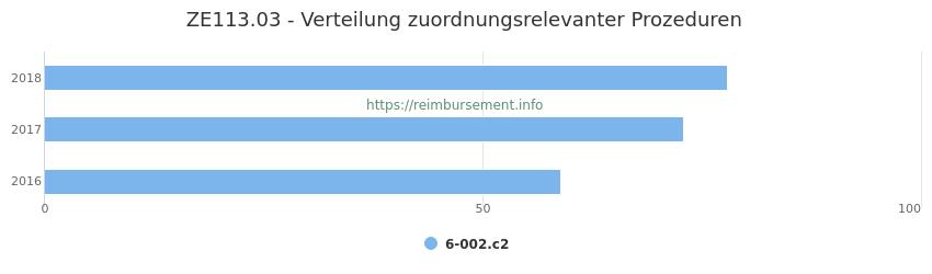ZE113.03 Verteilung und Anzahl der zuordnungsrelevanten Prozeduren (OPS Codes) zum Zusatzentgelt (ZE) pro Jahr