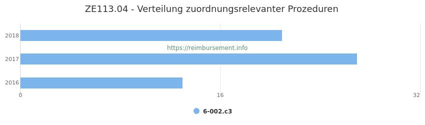 ZE113.04 Verteilung und Anzahl der zuordnungsrelevanten Prozeduren (OPS Codes) zum Zusatzentgelt (ZE) pro Jahr