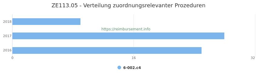 ZE113.05 Verteilung und Anzahl der zuordnungsrelevanten Prozeduren (OPS Codes) zum Zusatzentgelt (ZE) pro Jahr