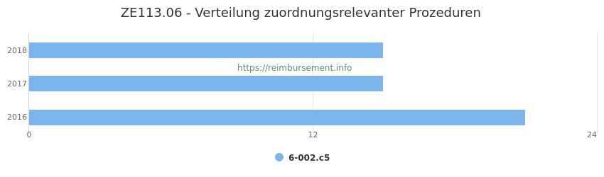 ZE113.06 Verteilung und Anzahl der zuordnungsrelevanten Prozeduren (OPS Codes) zum Zusatzentgelt (ZE) pro Jahr
