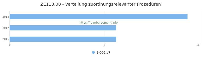 ZE113.08 Verteilung und Anzahl der zuordnungsrelevanten Prozeduren (OPS Codes) zum Zusatzentgelt (ZE) pro Jahr