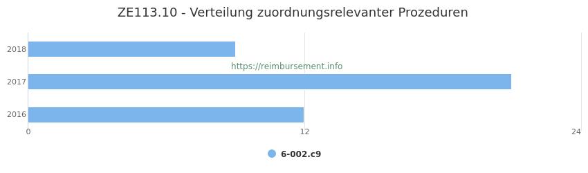 ZE113.10 Verteilung und Anzahl der zuordnungsrelevanten Prozeduren (OPS Codes) zum Zusatzentgelt (ZE) pro Jahr