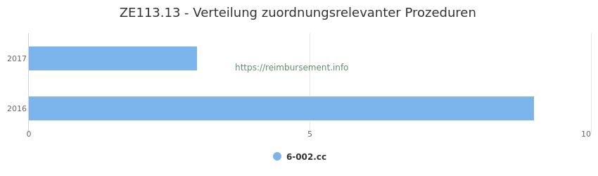 ZE113.13 Verteilung und Anzahl der zuordnungsrelevanten Prozeduren (OPS Codes) zum Zusatzentgelt (ZE) pro Jahr