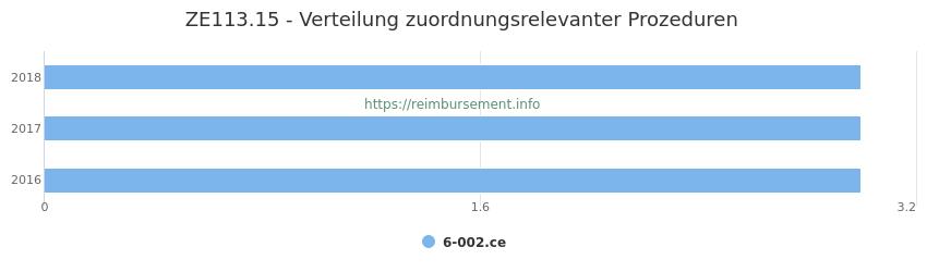 ZE113.15 Verteilung und Anzahl der zuordnungsrelevanten Prozeduren (OPS Codes) zum Zusatzentgelt (ZE) pro Jahr