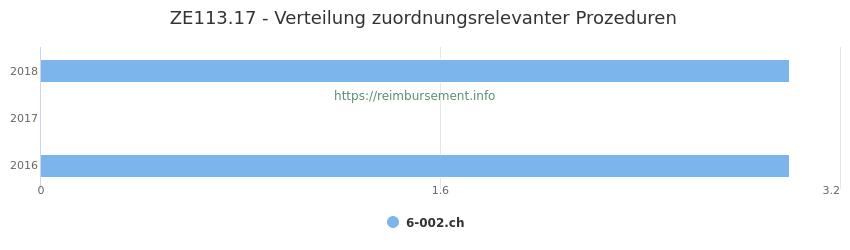 ZE113.17 Verteilung und Anzahl der zuordnungsrelevanten Prozeduren (OPS Codes) zum Zusatzentgelt (ZE) pro Jahr