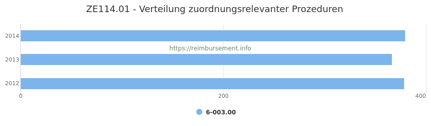 ZE114.01 Verteilung und Anzahl der zuordnungsrelevanten Prozeduren (OPS Codes) zum Zusatzentgelt (ZE) pro Jahr