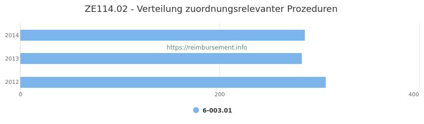 ZE114.02 Verteilung und Anzahl der zuordnungsrelevanten Prozeduren (OPS Codes) zum Zusatzentgelt (ZE) pro Jahr
