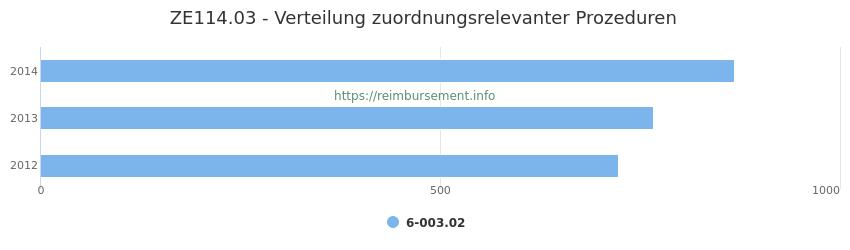 ZE114.03 Verteilung und Anzahl der zuordnungsrelevanten Prozeduren (OPS Codes) zum Zusatzentgelt (ZE) pro Jahr