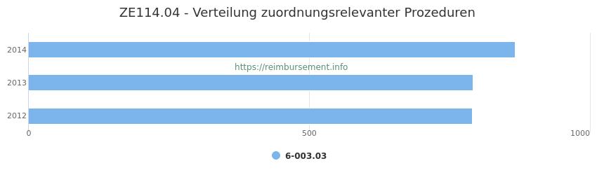 ZE114.04 Verteilung und Anzahl der zuordnungsrelevanten Prozeduren (OPS Codes) zum Zusatzentgelt (ZE) pro Jahr