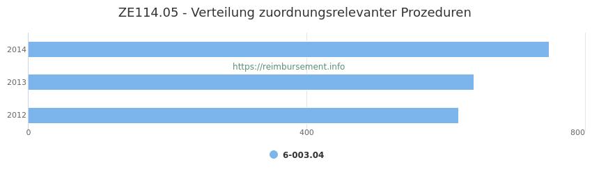 ZE114.05 Verteilung und Anzahl der zuordnungsrelevanten Prozeduren (OPS Codes) zum Zusatzentgelt (ZE) pro Jahr