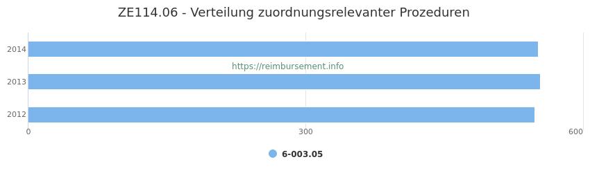 ZE114.06 Verteilung und Anzahl der zuordnungsrelevanten Prozeduren (OPS Codes) zum Zusatzentgelt (ZE) pro Jahr