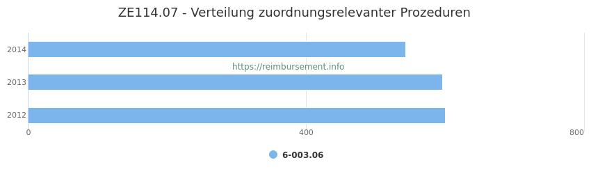 ZE114.07 Verteilung und Anzahl der zuordnungsrelevanten Prozeduren (OPS Codes) zum Zusatzentgelt (ZE) pro Jahr