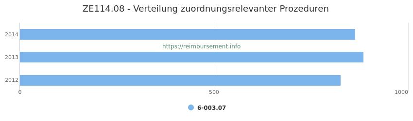 ZE114.08 Verteilung und Anzahl der zuordnungsrelevanten Prozeduren (OPS Codes) zum Zusatzentgelt (ZE) pro Jahr
