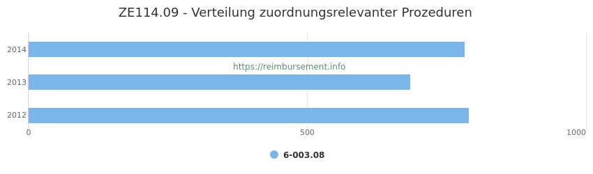 ZE114.09 Verteilung und Anzahl der zuordnungsrelevanten Prozeduren (OPS Codes) zum Zusatzentgelt (ZE) pro Jahr