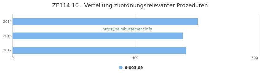 ZE114.10 Verteilung und Anzahl der zuordnungsrelevanten Prozeduren (OPS Codes) zum Zusatzentgelt (ZE) pro Jahr