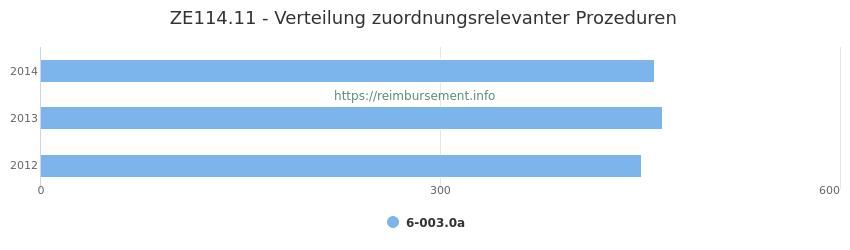ZE114.11 Verteilung und Anzahl der zuordnungsrelevanten Prozeduren (OPS Codes) zum Zusatzentgelt (ZE) pro Jahr