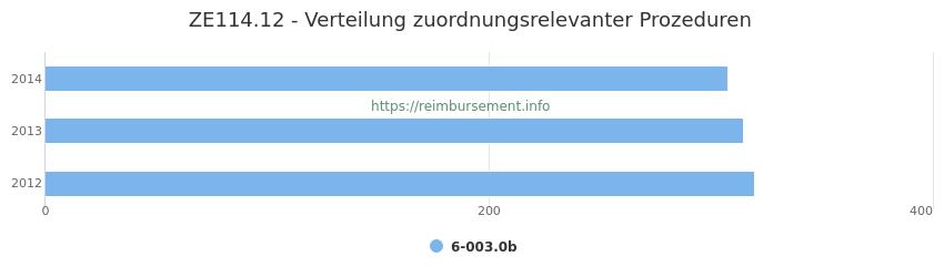 ZE114.12 Verteilung und Anzahl der zuordnungsrelevanten Prozeduren (OPS Codes) zum Zusatzentgelt (ZE) pro Jahr