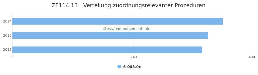 ZE114.13 Verteilung und Anzahl der zuordnungsrelevanten Prozeduren (OPS Codes) zum Zusatzentgelt (ZE) pro Jahr