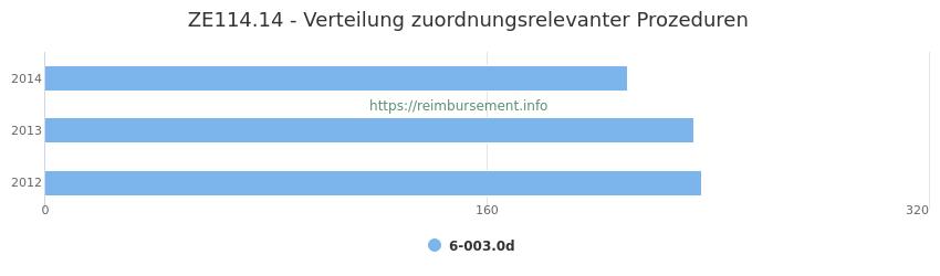 ZE114.14 Verteilung und Anzahl der zuordnungsrelevanten Prozeduren (OPS Codes) zum Zusatzentgelt (ZE) pro Jahr