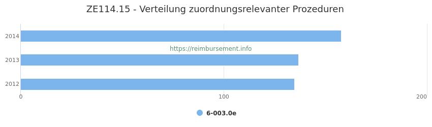 ZE114.15 Verteilung und Anzahl der zuordnungsrelevanten Prozeduren (OPS Codes) zum Zusatzentgelt (ZE) pro Jahr