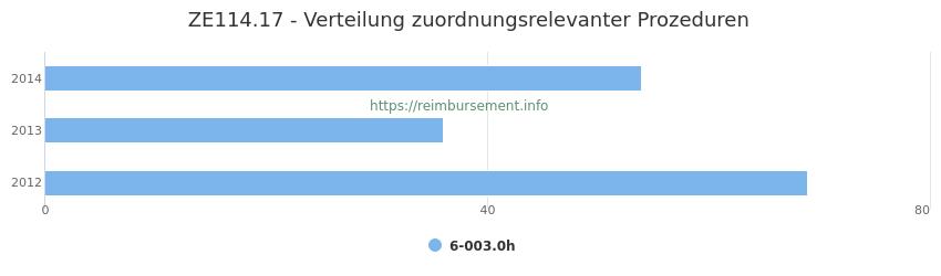 ZE114.17 Verteilung und Anzahl der zuordnungsrelevanten Prozeduren (OPS Codes) zum Zusatzentgelt (ZE) pro Jahr