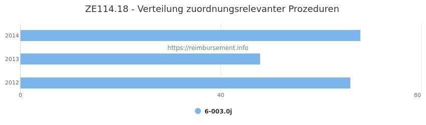 ZE114.18 Verteilung und Anzahl der zuordnungsrelevanten Prozeduren (OPS Codes) zum Zusatzentgelt (ZE) pro Jahr