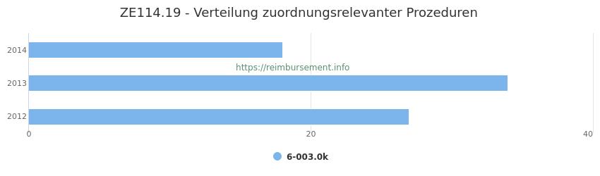 ZE114.19 Verteilung und Anzahl der zuordnungsrelevanten Prozeduren (OPS Codes) zum Zusatzentgelt (ZE) pro Jahr