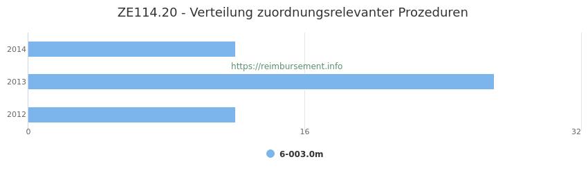 ZE114.20 Verteilung und Anzahl der zuordnungsrelevanten Prozeduren (OPS Codes) zum Zusatzentgelt (ZE) pro Jahr