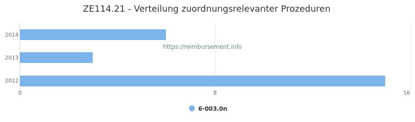 ZE114.21 Verteilung und Anzahl der zuordnungsrelevanten Prozeduren (OPS Codes) zum Zusatzentgelt (ZE) pro Jahr