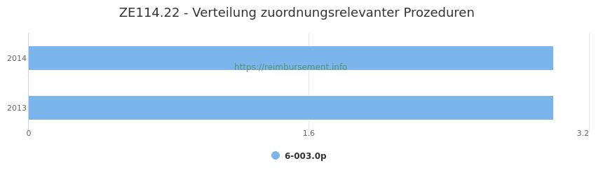ZE114.22 Verteilung und Anzahl der zuordnungsrelevanten Prozeduren (OPS Codes) zum Zusatzentgelt (ZE) pro Jahr