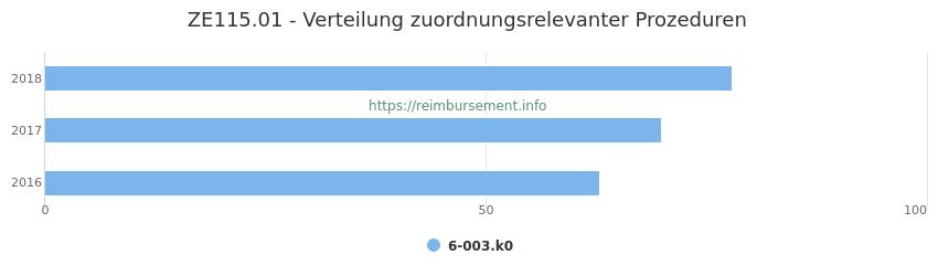ZE115.01 Verteilung und Anzahl der zuordnungsrelevanten Prozeduren (OPS Codes) zum Zusatzentgelt (ZE) pro Jahr
