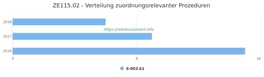 ZE115.02 Verteilung und Anzahl der zuordnungsrelevanten Prozeduren (OPS Codes) zum Zusatzentgelt (ZE) pro Jahr
