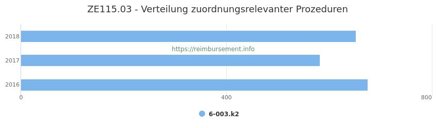 ZE115.03 Verteilung und Anzahl der zuordnungsrelevanten Prozeduren (OPS Codes) zum Zusatzentgelt (ZE) pro Jahr