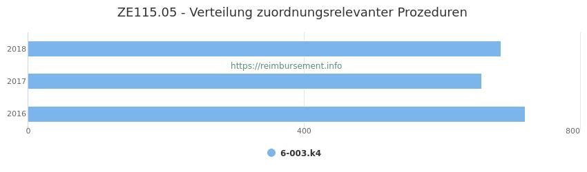 ZE115.05 Verteilung und Anzahl der zuordnungsrelevanten Prozeduren (OPS Codes) zum Zusatzentgelt (ZE) pro Jahr