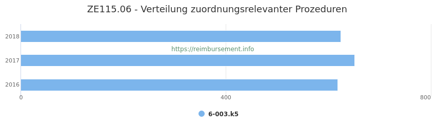 ZE115.06 Verteilung und Anzahl der zuordnungsrelevanten Prozeduren (OPS Codes) zum Zusatzentgelt (ZE) pro Jahr