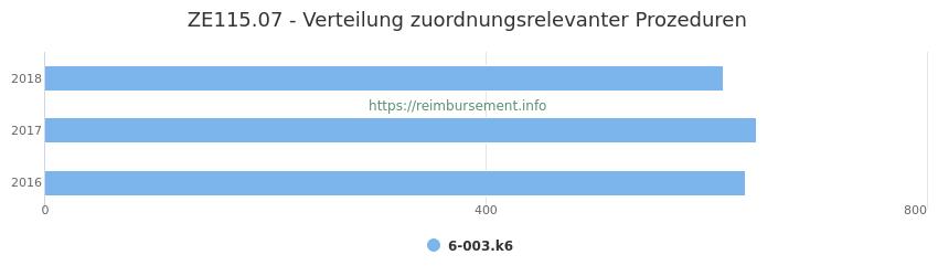 ZE115.07 Verteilung und Anzahl der zuordnungsrelevanten Prozeduren (OPS Codes) zum Zusatzentgelt (ZE) pro Jahr