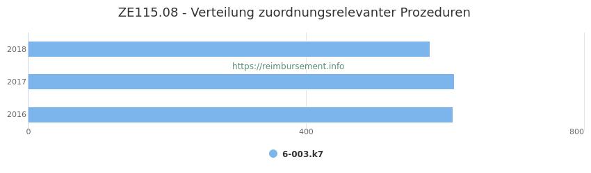ZE115.08 Verteilung und Anzahl der zuordnungsrelevanten Prozeduren (OPS Codes) zum Zusatzentgelt (ZE) pro Jahr