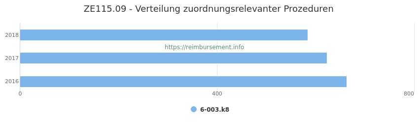 ZE115.09 Verteilung und Anzahl der zuordnungsrelevanten Prozeduren (OPS Codes) zum Zusatzentgelt (ZE) pro Jahr