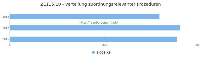 ZE115.10 Verteilung und Anzahl der zuordnungsrelevanten Prozeduren (OPS Codes) zum Zusatzentgelt (ZE) pro Jahr