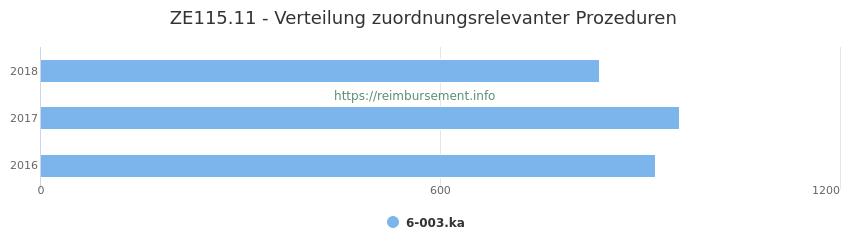 ZE115.11 Verteilung und Anzahl der zuordnungsrelevanten Prozeduren (OPS Codes) zum Zusatzentgelt (ZE) pro Jahr