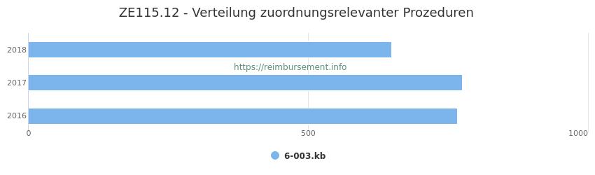 ZE115.12 Verteilung und Anzahl der zuordnungsrelevanten Prozeduren (OPS Codes) zum Zusatzentgelt (ZE) pro Jahr