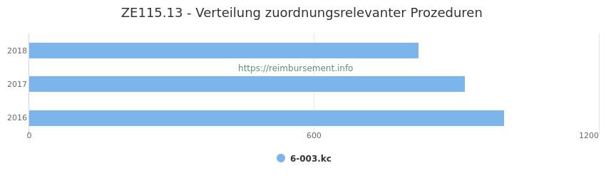 ZE115.13 Verteilung und Anzahl der zuordnungsrelevanten Prozeduren (OPS Codes) zum Zusatzentgelt (ZE) pro Jahr